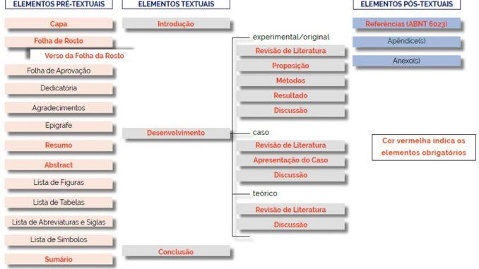 A divisão entre Elementos Pré-textuais, Textuais e Pós-textuais