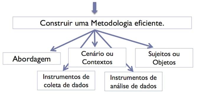 construir uma metodologia eficiente