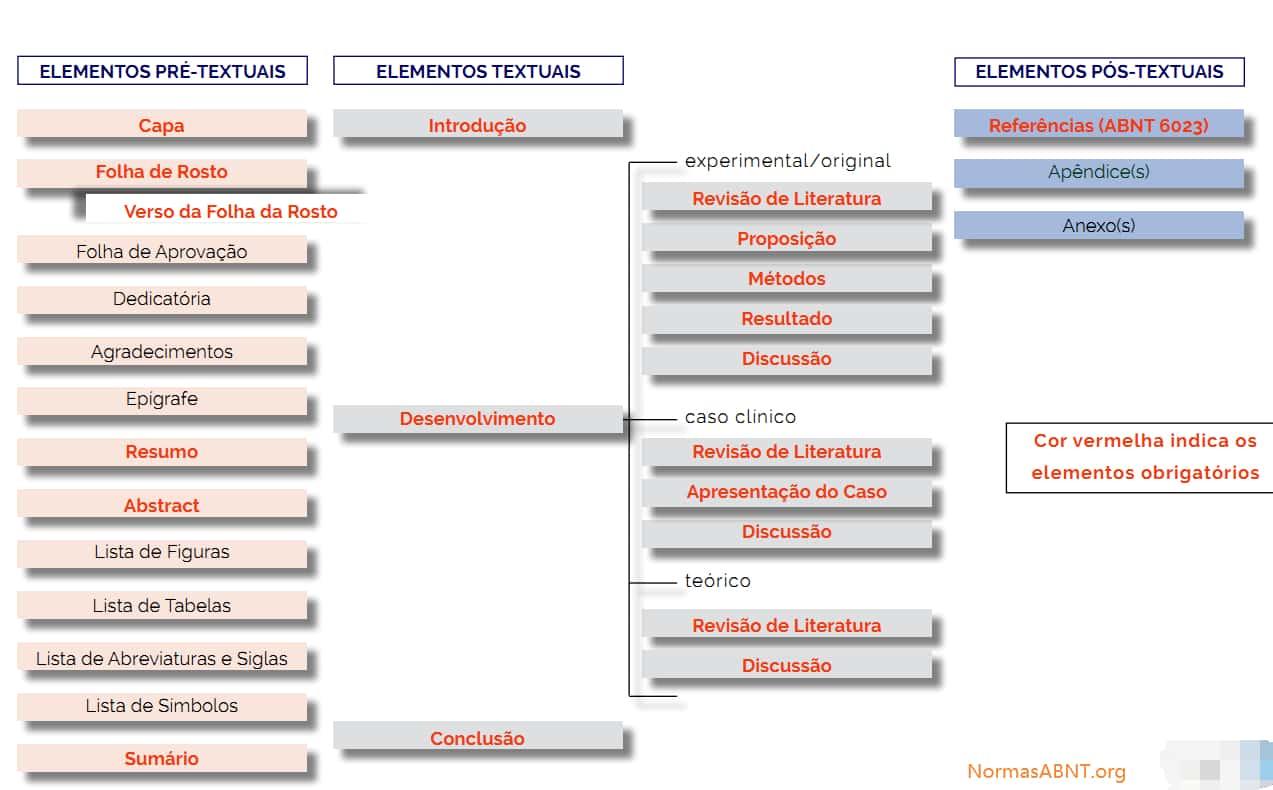 estrutura dos trabalhos acadêmicos