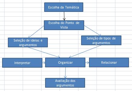A estrutura do texto dissertativo-argumentativo
