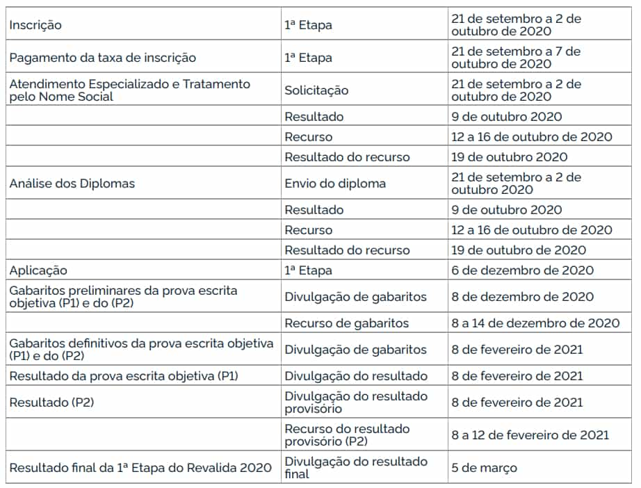 Cronograma Revalida 2021