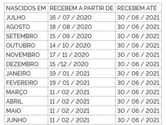 Calendário para recebimento PIS 2022