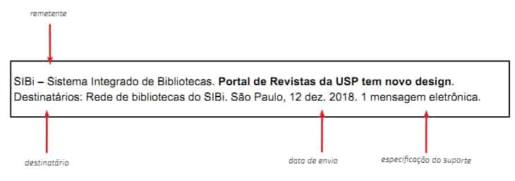 referência bibliográfica emails