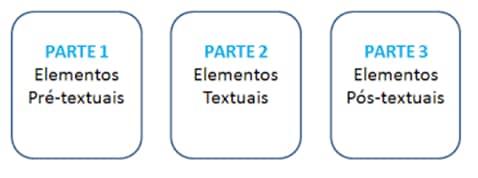 pré-textual, textual e pós-textual