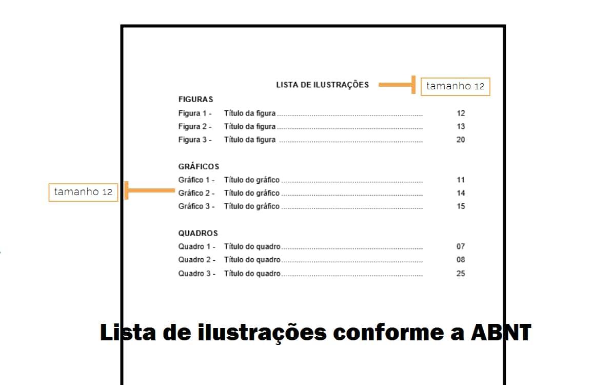 Lista de ilustrações conforme a ABNT
